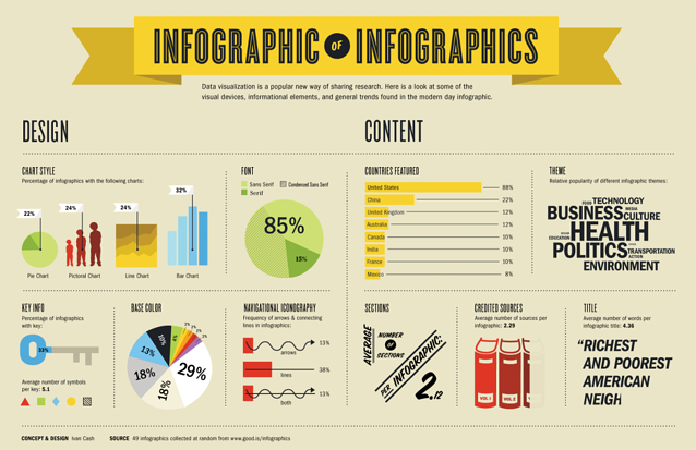 how to use infographics of infographics