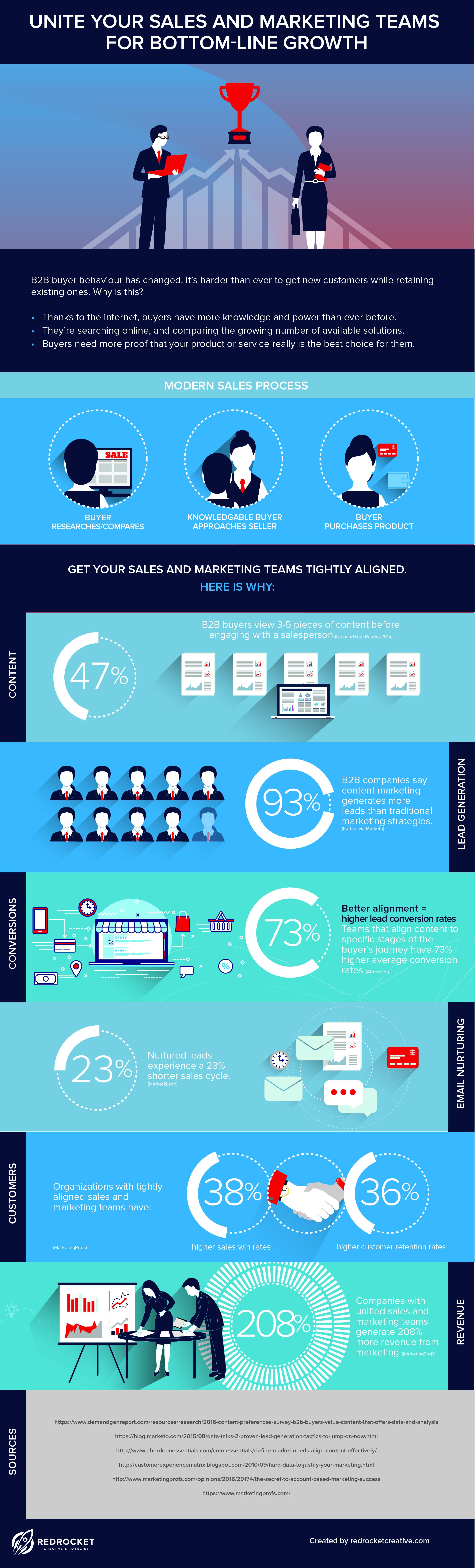 sales-and-marketing-alignment-statistics