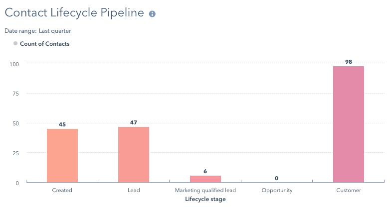 sales-and-marketing-hubspot-7