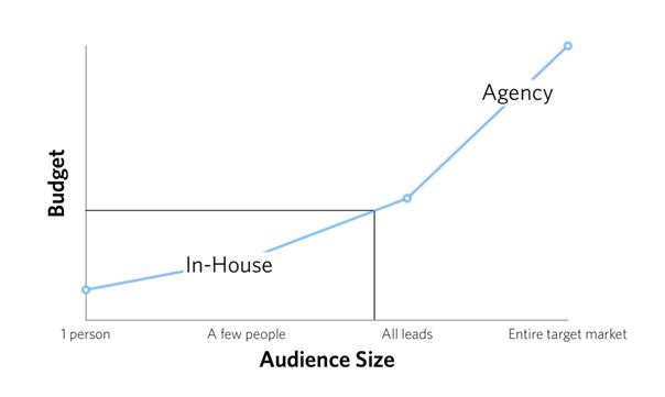 video-marketing-noble-digital1