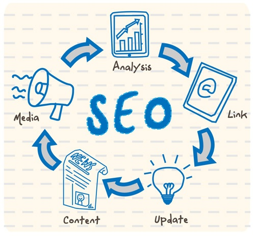 5 B2B SEO Best Practices: Success Strategy for Beginners