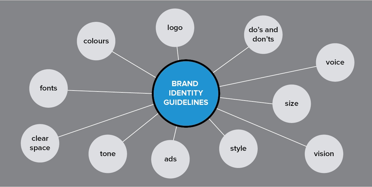 How To Create a Powerful Brand with Brand Identity Guidelines
