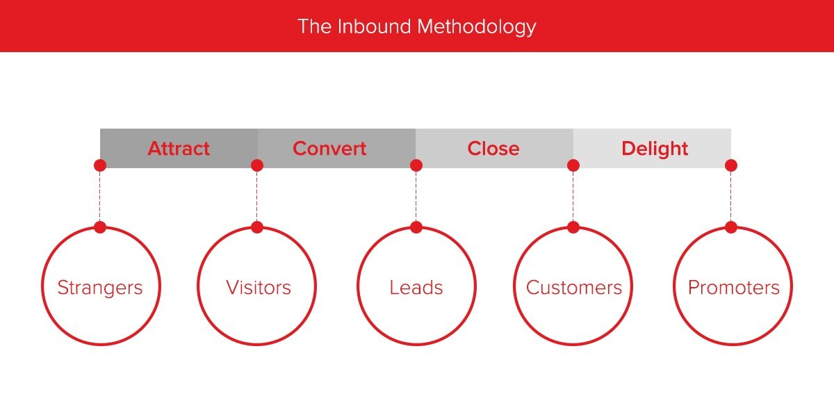 How to Master the 4 Inbound Marketing Stages