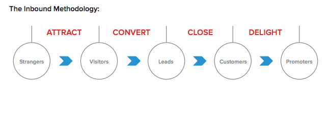 How to Use the Inbound Marketing Stages for Success